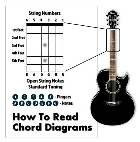 Chord Progressions Learn How Play Guitar Write