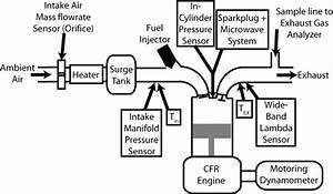 Schematic Showing Engine With Intake And Exhaust Configurations  And