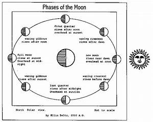 Printable Diagram Of The Phases Of The Moon