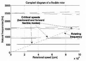 Campbell Diagram Of The Flexible Rotor In Ambs For  U03a9 From