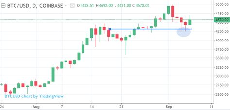 The current the bitcoin family price with live chart in python bitcoin miner eur, usd and gbp trend and market cap trade volume, exchange rate and family news. Bitcoin Price Chart Live Euro ~ KangFatah