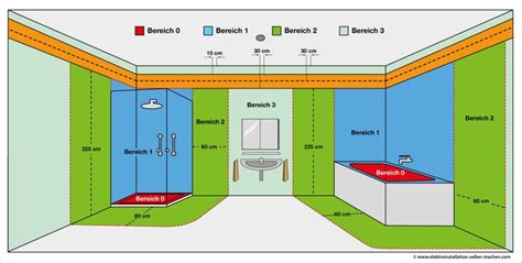 electrical installation zones bathroom picltzpicsite
