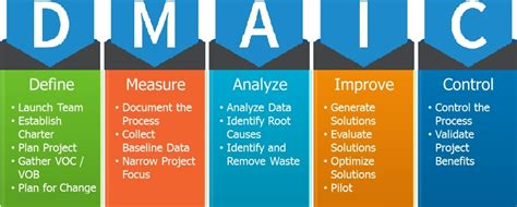 5 Why Dmaic Tools Lean Six Sigma Tasko Consulting