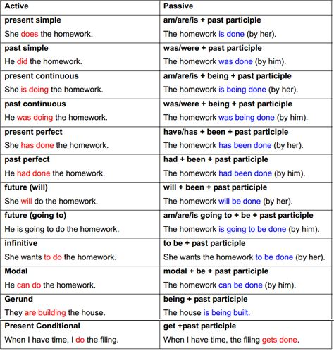how is the passive formed active and passive voice road to get bac material