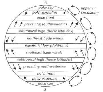 ncert 7th class cbse social studies atmospheric pressure and winds class notes