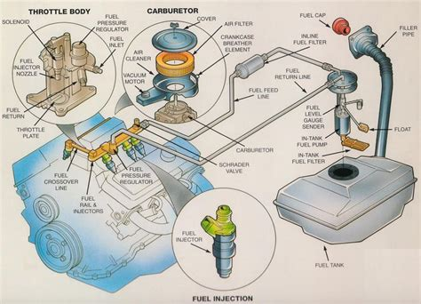 Fuel System Car Systems Mechanical