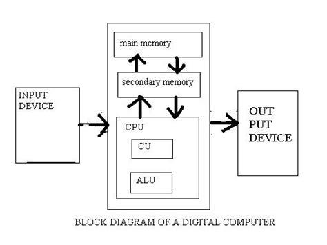 Diagram Digital Computer Various Part