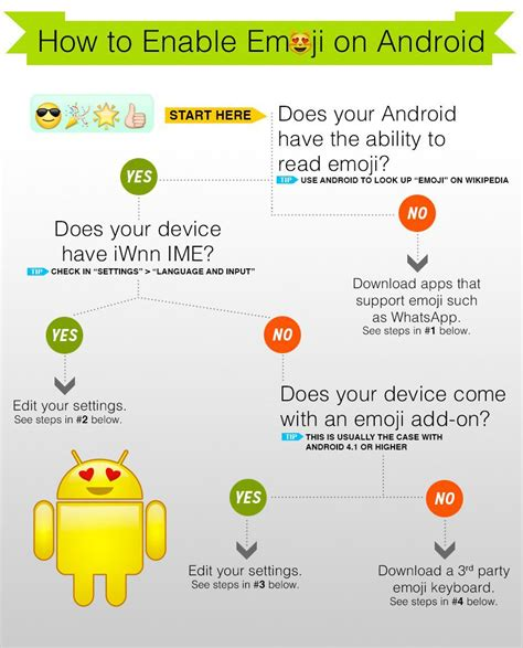 how to use emojis on android how to enable emoji on android