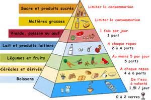 Hygiene De Vie by Alimentation Et Hygi 232 Ne De Vie
