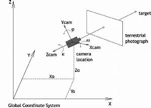 Camera Position And Viewing Angles In Terrestrial