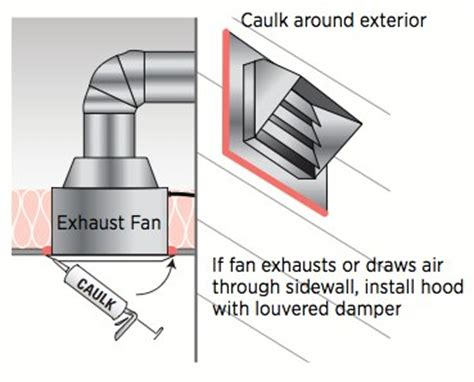 duct free bathroom exhaust fan inspecting the bathroom exhaust internachi