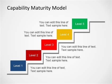 capability maturity model template  powerpoint