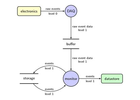 Data Flow Diagram  Tikz Example