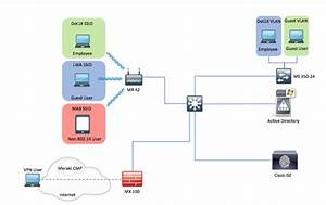 How To  Integrate Meraki Networks With