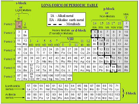 Check spelling or type a new query. Arrangements in Modern Periodic Table (Long Form of ...