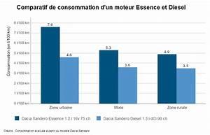 Comparatif Adoucisseur D Eau Que Choisir : essence diesel lectrique gpl quel carburant choisir ~ Dailycaller-alerts.com Idées de Décoration