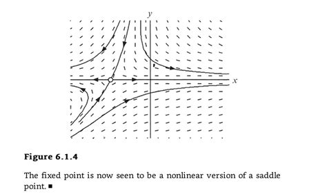 stable saddle point manifold figure solved produces analytical curve shown result shape same