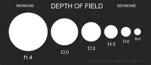 Depth of Field