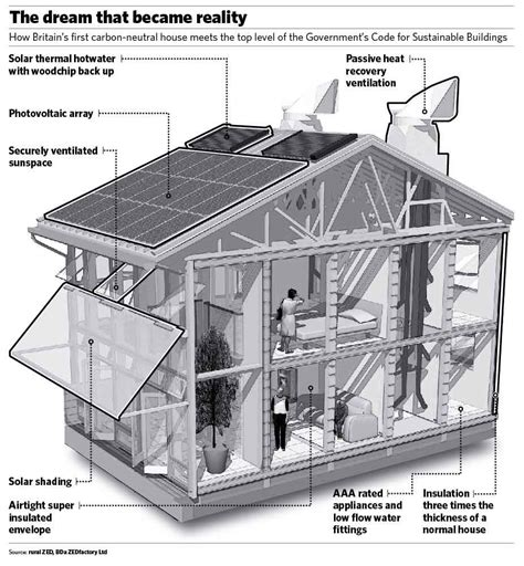 Green House Designs Floor Plans by Your House Can Be Environmentally Friendly Pros And Cons
