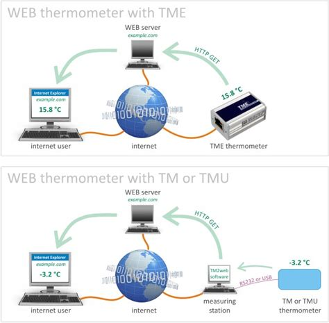 papouch gt how to gt how to put thermometer to your web page