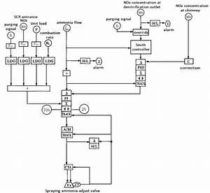 The Denitrification Control Sama Diagram