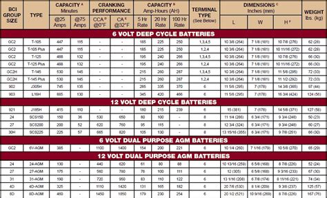 Marine Batteries, Leisure Batteries, Trojan Deep Cycle
