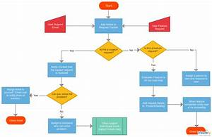 A Flow Chart To Graphically Present The Customer Support Process At Astrid  You Can Effectively
