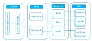 Planning For An Azure Files Deployment