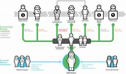 Mapping Process Maps Patient Journey Experience Map