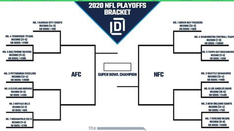 — nfl (@nfl) january 4, 2021. Who Won The Nfl Playoff Games Today   Gameswalls.org