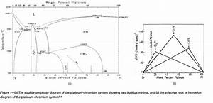 Phase Transformations And Surface Characterization Of The Platinum