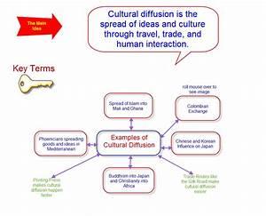 The Culture Of ... Cultural Diffusion