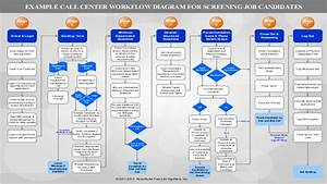 Example Call Center Work  Information Flow Diagram