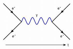 Datei Electronpositronannihilation Svg  U2013 Wikibooks  Sammlung Freier Lehr