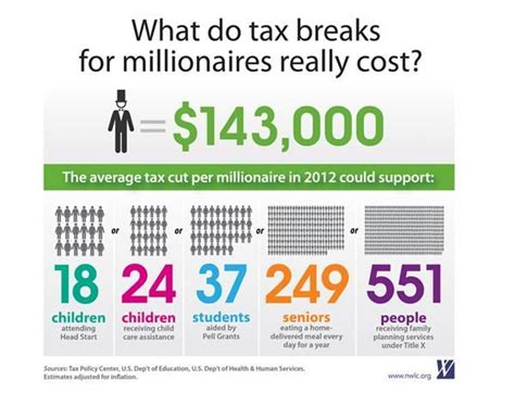 socialism capitalism vs tax infographic rich taxes nea millionaires breaks