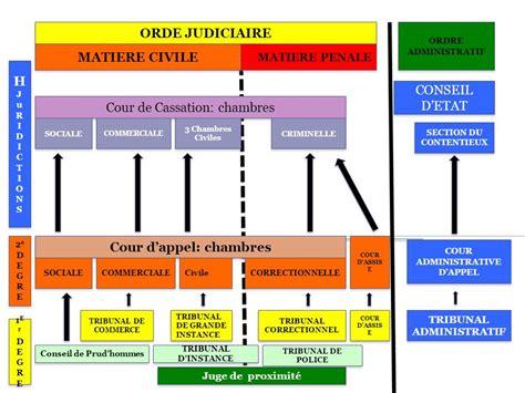 cour de cassation chambre sociale cours de droit des contrats ppt télécharger