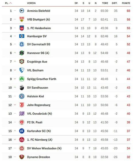 Bundesliga 2020/2021 page and find many useful statistics with chart. Relegated to 3.Liga for 2020-21 and Promoted to Bundesliga 20-21 season   Final 2.Bundesliga ...