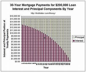 Principal Vs Interest Mortgage Chart Mortgage Fundamentals An Illustrated Tutorial