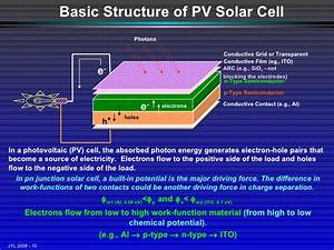 Introduction To Photovoltaic Device Physics