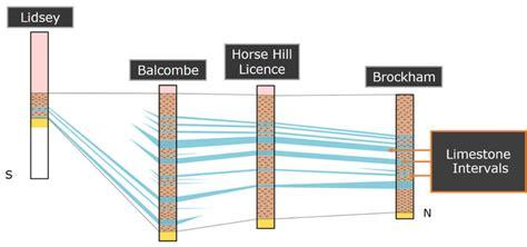 Balcombe Field Discovery  Angus Energy Plc