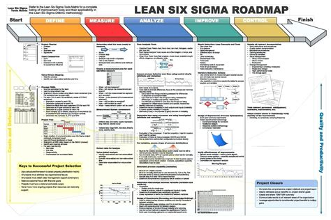 dmaic report template lean  sigma flow chart project