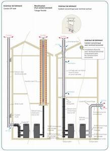 Poele A Granule Evacuation Par Le Haut : beau installation poele a pellet renaa conception ~ Premium-room.com Idées de Décoration