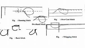 Permanent Hand Stitches - study Material lecturing Notes ...