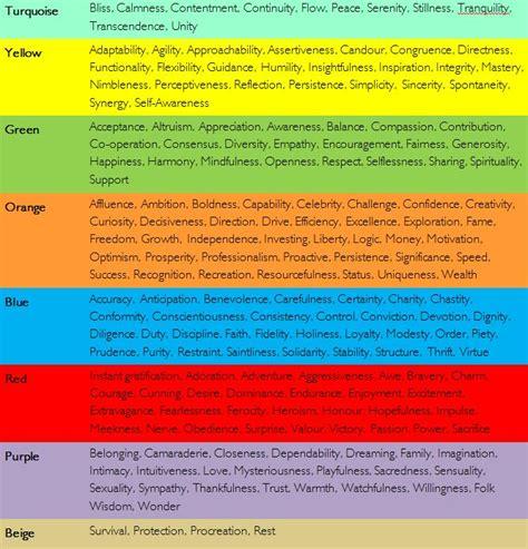 spiral dynamics table  life coaching tools behavior