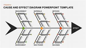 Cause And Effect Diagram Template For Powerpoint And