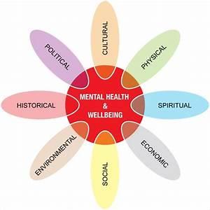 Mental Health And Wellbeing  U2013 Mental Health Services  U2013 Te