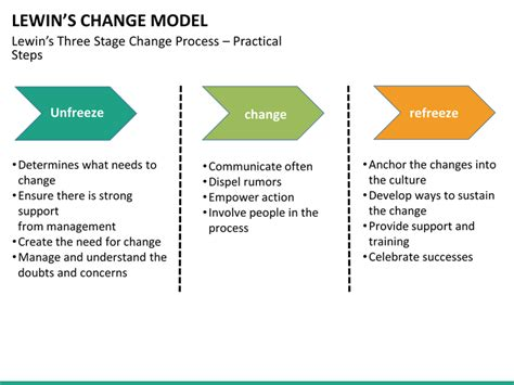 lewins change model powerpoint template sketchstbble