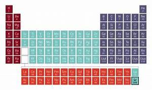 40 F Block Periodic Table  Table F Periodic Block