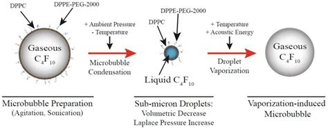 phase change nanoparticles  highly volatile