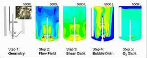Typical Steps Of Cfd Simulation Process  Computational